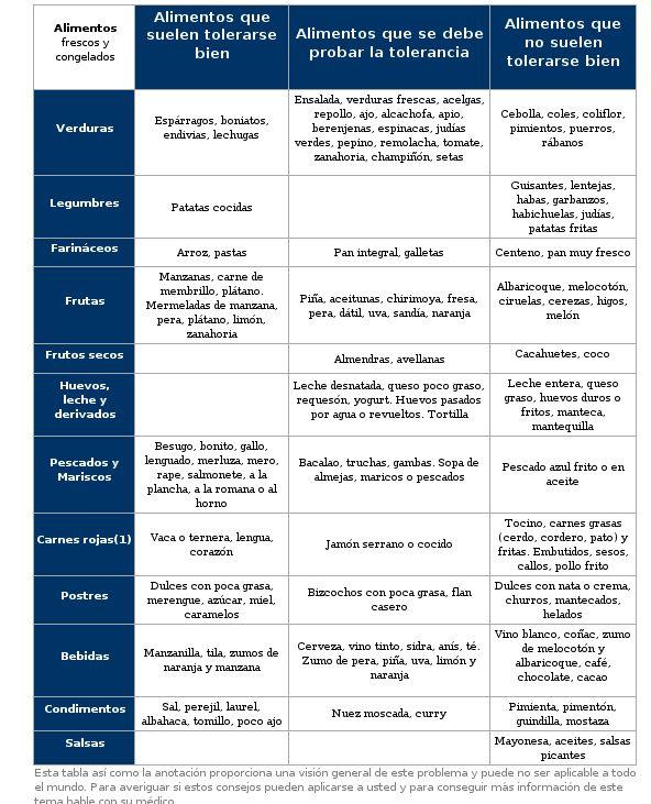 Tabla Dieta Enfermedad de Crohn